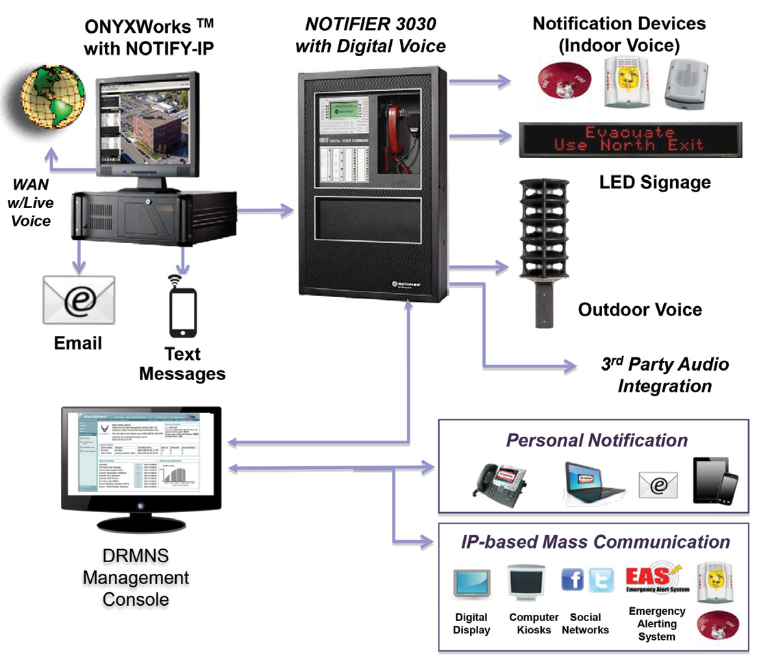 Using Mass Notification Systems to Enhance Campus Safety